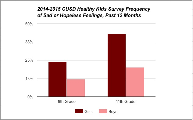 Teen stress surveys