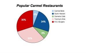 Restaurant Poll